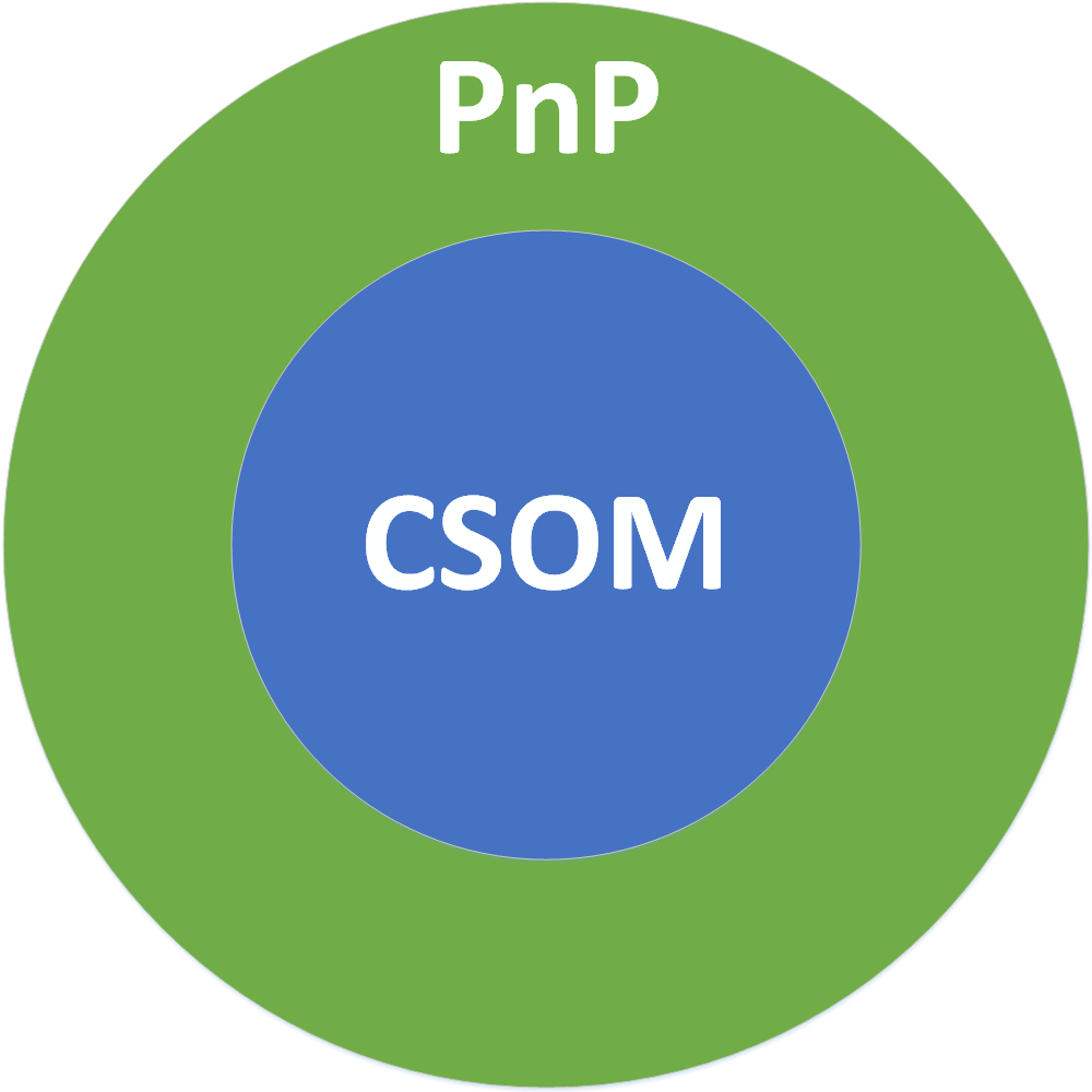 Layers of CSOM and PnP